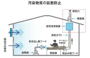 汚染物質の拡散防止